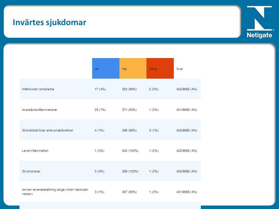 JaNejVet ejSvar Infektioner i tonsillerna17 (4%)383 (95%)2 (0%)402/9655 (4%) Analsäcksinflammationer29 (7%)371 (93%)1 (0%)401/9655 (4%) Sköldkörtel över- eller underfunktion4 (1%)396 (98%)3 (1%)403/9655 (4%) Leverinflammation1 (0%)400 (100%)1 (0%)402/9655 (4%) Skrumplever0 (0%)399 (100%)1 (0%)400/9655 (4%) Annan levernedsättning (ange vilken i textrutan nedan) 3 (1%)397 (99%)1 (0%)401/9655 (4%) Inflammation i njurarna0 (0%)401 (100%)1 (0%)402/9655 (4%) PNP/RD (progressiv nefropati)0 (0%)400 (100%)1 (0%)401/9655 (4%) Njursten0 (0%)399 (100%)1 (0%)400/9655 (4%) Urinvägsinfektion28 (7%)373 (93%)2 (0%)403/9655 (4%) Urinsten9 (2%)392 (98%)1 (0%)402/9655 (4%) Mag/tarmsjukdom (ange vilken i textrutan nedan) 10 (2%)390 (97%)2 (0%)402/9655 (4%) Navelbråck9 (2%)391 (97%)2 (0%)402/9655 (4%) Ljumskbråck1 (0%)396 (99%)1 (0%)398/9655 (4%) Inåtnysningar (ej noskvalster)8 (2%)391 (98%)1 (0%)400/9655 (4%) Tumörer (ange var i textrutan nedan)19 (5%)380 (95%)1 (0%)400/9655 (4%) Familial nefropati (FN)0 (0%)394 (99%)4 (1%)398/9655 (4%) Invärtes sjukdomar