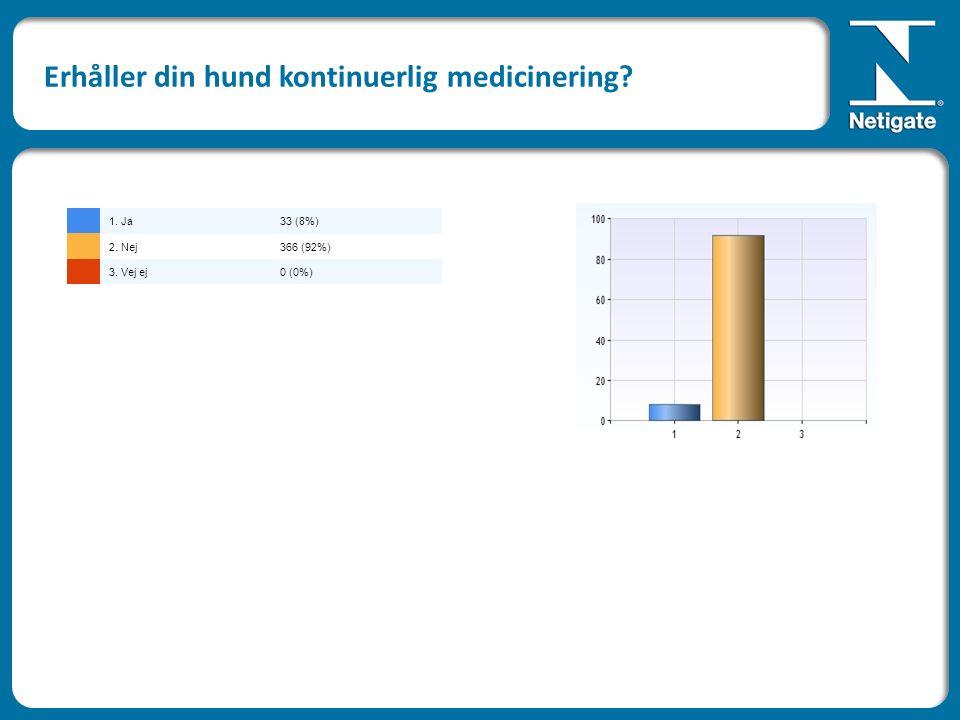 Erhåller din hund kontinuerlig medicinering? 1. Ja33 (8%) 2. Nej366 (92%) 3. Vej ej0 (0%)