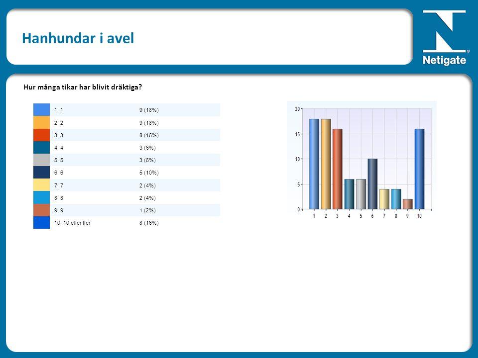 Hanhundar i avel Hur många tikar har blivit dräktiga? 1. 19 (18%) 2. 29 (18%) 3. 38 (16%) 4. 43 (6%) 5. 53 (6%) 6. 65 (10%) 7. 72 (4%) 8. 82 (4%) 9. 9
