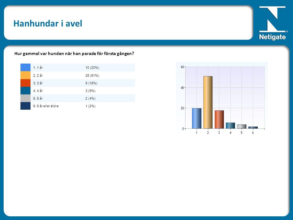 Hanhundar i avel Hur gammal var hunden när han parade för första gången? 1. 1 år10 (20%) 2. 2 år26 (51%) 3. 3 år9 (18%) 4. 4 år3 (6%) 5. 5 år2 (4%) 6.