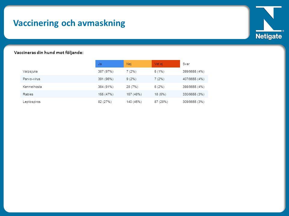 JaNejVet ejSvar Valpsjuka387 (97%)7 (2%)5 (1%)399/9655 (4%) Parvo-virus391 (96%)9 (2%)7 (2%)407/9655 (4%) Kennelhosta364 (91%)28 (7%)6 (2%)398/9655 (4%) Rabies155 (47%)157 (48%)18 (5%)330/9655 (3%) Leptospiros82 (27%)140 (45%)87 (28%)309/9655 (3%) Vaccineras din hund mot följande: Vaccinering och avmaskning