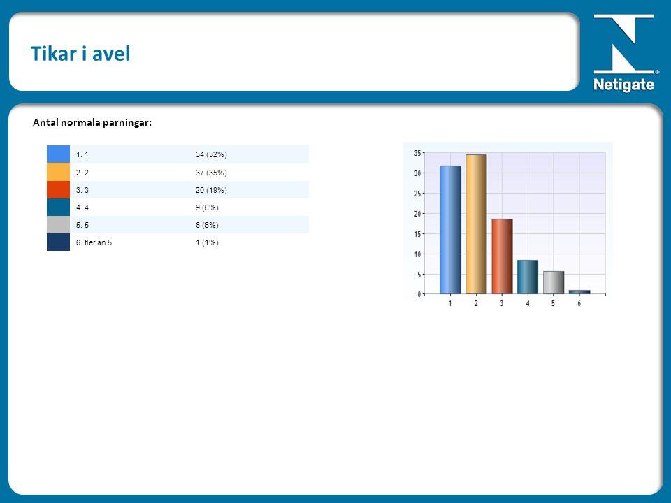 Tikar i avel Antal normala parningar: 1. 134 (32%) 2. 237 (35%) 3. 320 (19%) 4. 49 (8%) 5. 56 (6%) 6. fler än 51 (1%)