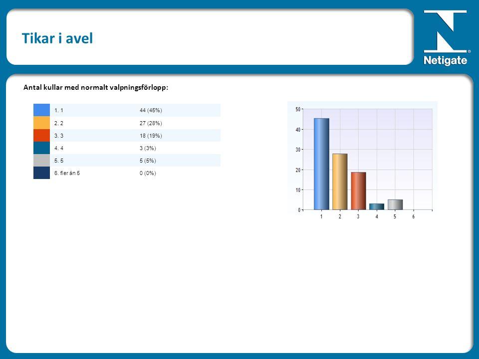 Tikar i avel Antal kullar med normalt valpningsförlopp: 1. 144 (45%) 2. 227 (28%) 3. 318 (19%) 4. 43 (3%) 5. 55 (5%) 6. fler än 50 (0%)