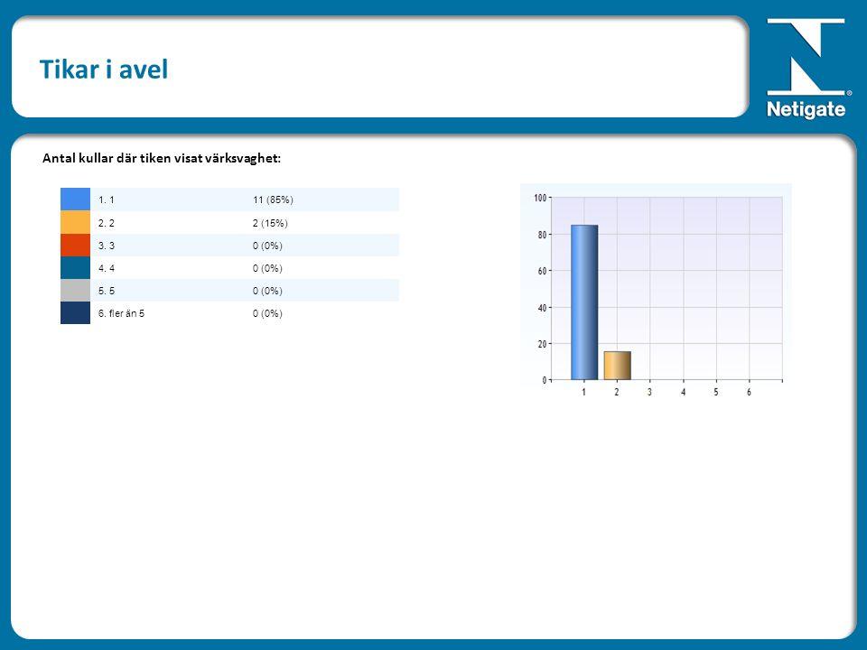 Tikar i avel Antal kullar där tiken visat värksvaghet: 1. 111 (85%) 2. 22 (15%) 3. 30 (0%) 4. 40 (0%) 5. 50 (0%) 6. fler än 50 (0%)
