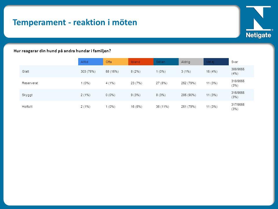 AlltidOftaIblandSällanAldrigVet ejSvar Glatt303 (78%)58 (15%)8 (2%)1 (0%)3 (1%)15 (4%) 388/9655 (4%) Reserverat1 (0%)4 (1%)23 (7%)27 (8%)252 (79%)11 (3%) 318/9655 (3%) Skyggt2 (1%)0 (0%)9 (3%)8 (3%)285 (90%)11 (3%) 315/9655 (3%) Hotfullt2 (1%)1 (0%)16 (5%)36 (11%)251 (79%)11 (3%) 317/9655 (3%) Hur reagerar din hund på andra hundar i familjen.