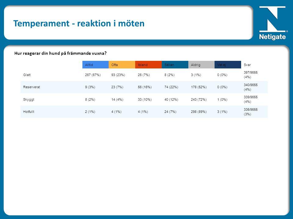 AlltidOftaIblandSällanAldrigVet ejSvar Glatt267 (67%)93 (23%)26 (7%)8 (2%)3 (1%)0 (0%) 397/9655 (4%) Reserverat9 (3%)23 (7%)56 (16%)74 (22%)178 (52%)0 (0%) 340/9655 (4%) Skyggt8 (2%)14 (4%)33 (10%)40 (12%)243 (72%)1 (0%) 339/9655 (4%) Hotfullt2 (1%)4 (1%) 24 (7%)298 (89%)3 (1%) 335/9655 (3%) Hur reagerar din hund på främmande vuxna.