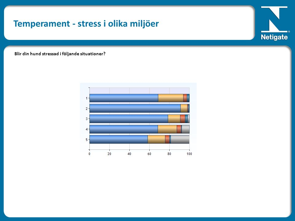 Blir din hund stressad i följande situationer? Temperament - stress i olika miljöer