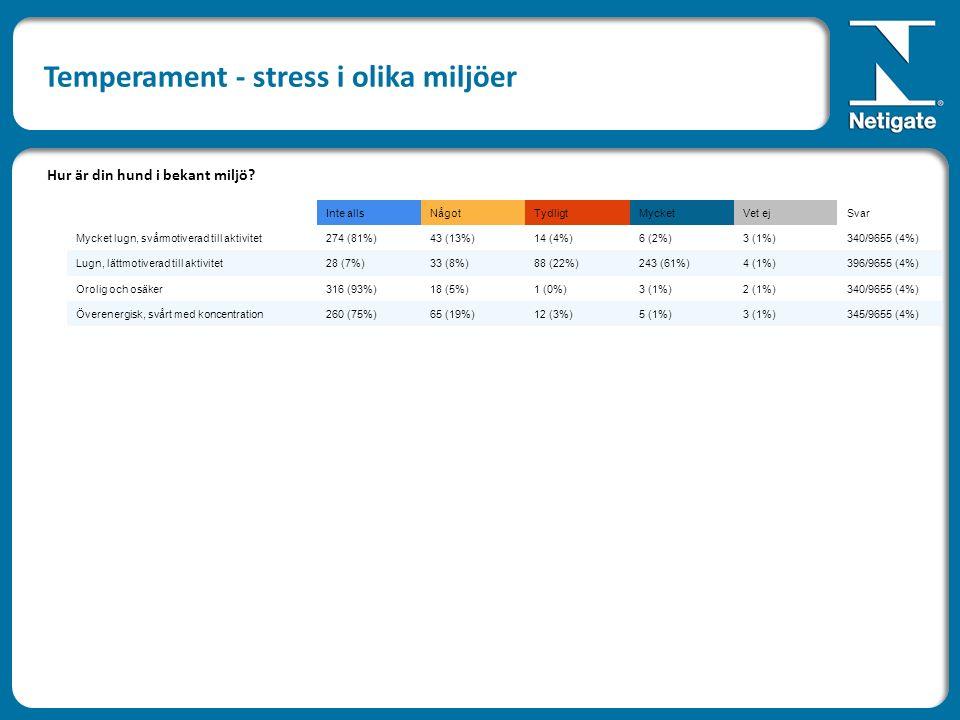 Inte allsNågotTydligtMycketVet ejSvar Mycket lugn, svårmotiverad till aktivitet274 (81%)43 (13%)14 (4%)6 (2%)3 (1%)340/9655 (4%) Lugn, lättmotiverad till aktivitet28 (7%)33 (8%)88 (22%)243 (61%)4 (1%)396/9655 (4%) Orolig och osäker316 (93%)18 (5%)1 (0%)3 (1%)2 (1%)340/9655 (4%) Överenergisk, svårt med koncentration260 (75%)65 (19%)12 (3%)5 (1%)3 (1%)345/9655 (4%) Hur är din hund i bekant miljö.