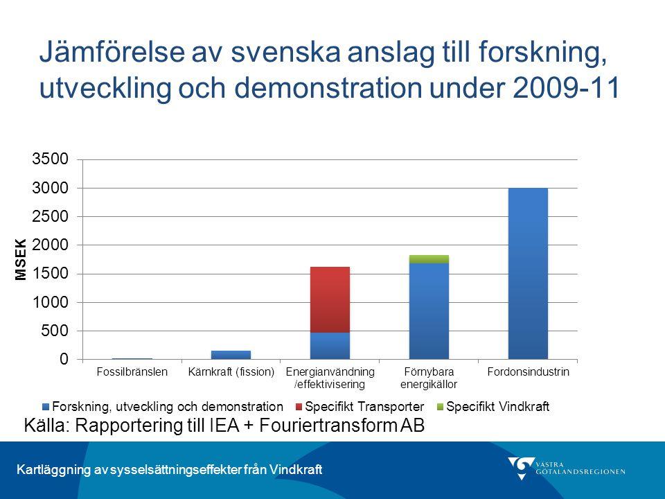 Kartläggning av sysselsättningseffekter från Vindkraft Jämförelse av svenska anslag till forskning, utveckling och demonstration under 2009-11 Källa: