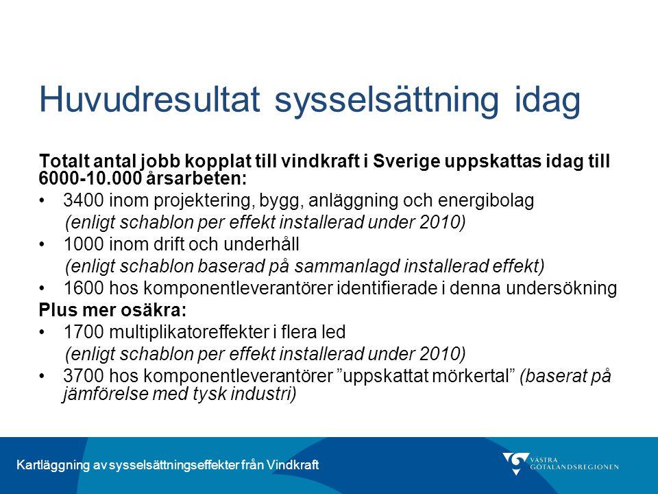 Kartläggning av sysselsättningseffekter från Vindkraft Huvudresultat sysselsättning idag Totalt antal jobb kopplat till vindkraft i Sverige uppskattas