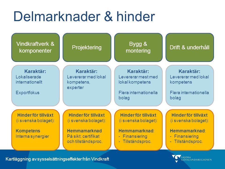 Delmarknader & hinder Vindkraftverk & komponenter Projektering Bygg & montering Drift & underhåll Karaktär: Lokaliserade internationellt Exportfokus K