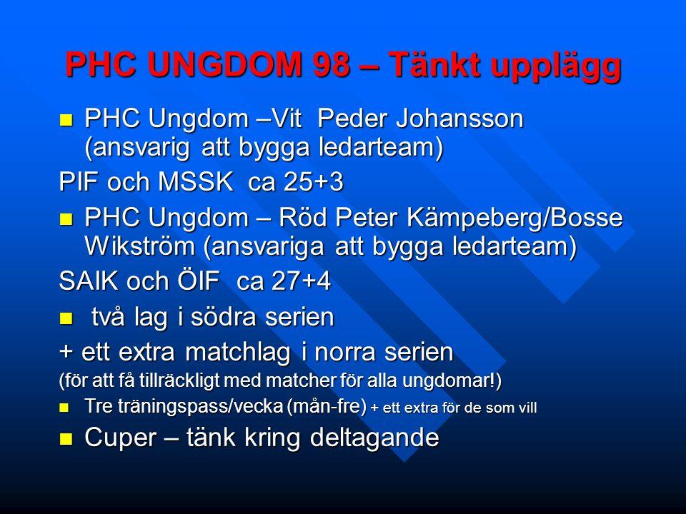PHC UNGDOM 98 – Tänkt upplägg PHC Ungdom –Vit Peder Johansson (ansvarig att bygga ledarteam) PHC Ungdom –Vit Peder Johansson (ansvarig att bygga ledarteam) PIF och MSSK ca 25+3 PHC Ungdom – Röd Peter Kämpeberg/Bosse Wikström (ansvariga att bygga ledarteam) PHC Ungdom – Röd Peter Kämpeberg/Bosse Wikström (ansvariga att bygga ledarteam) SAIK och ÖIF ca 27+4 två lag i södra serien två lag i södra serien + ett extra matchlag i norra serien (för att få tillräckligt med matcher för alla ungdomar!) Tre träningspass/vecka (mån-fre) + ett extra för de som vill Tre träningspass/vecka (mån-fre) + ett extra för de som vill Cuper – tänk kring deltagande Cuper – tänk kring deltagande