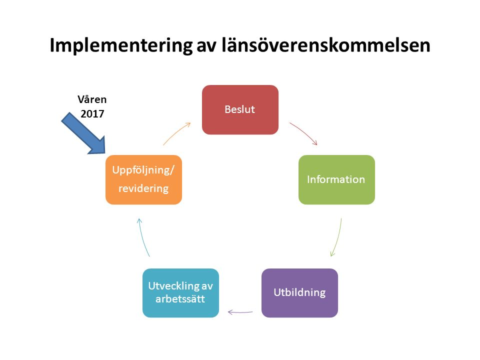 Implementering av länsöverenskommelsen BeslutInformationUtbildning Utveckling av arbetssätt Uppföljning/ revidering Våren 2017