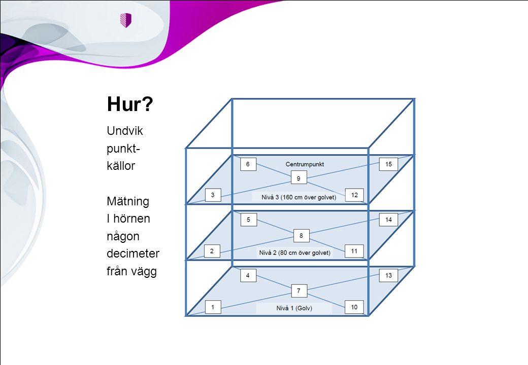 Hur Undvik punkt- källor Mätning I hörnen någon decimeter från vägg