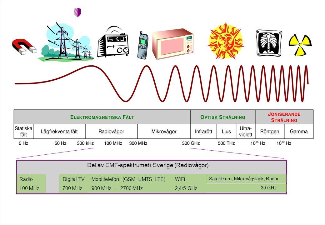 Del av EMF-spektrumet i Sverige (Radiovågor) RadioDigital-TV 100 MHz700 MHz Mobiltelefoni (GSM, UMTS, LTE) 900 MHz - 2700 MHz WiFi 2,4/5 GHz Satellitkom, Mikrovågslänk, Radar 30 GHz