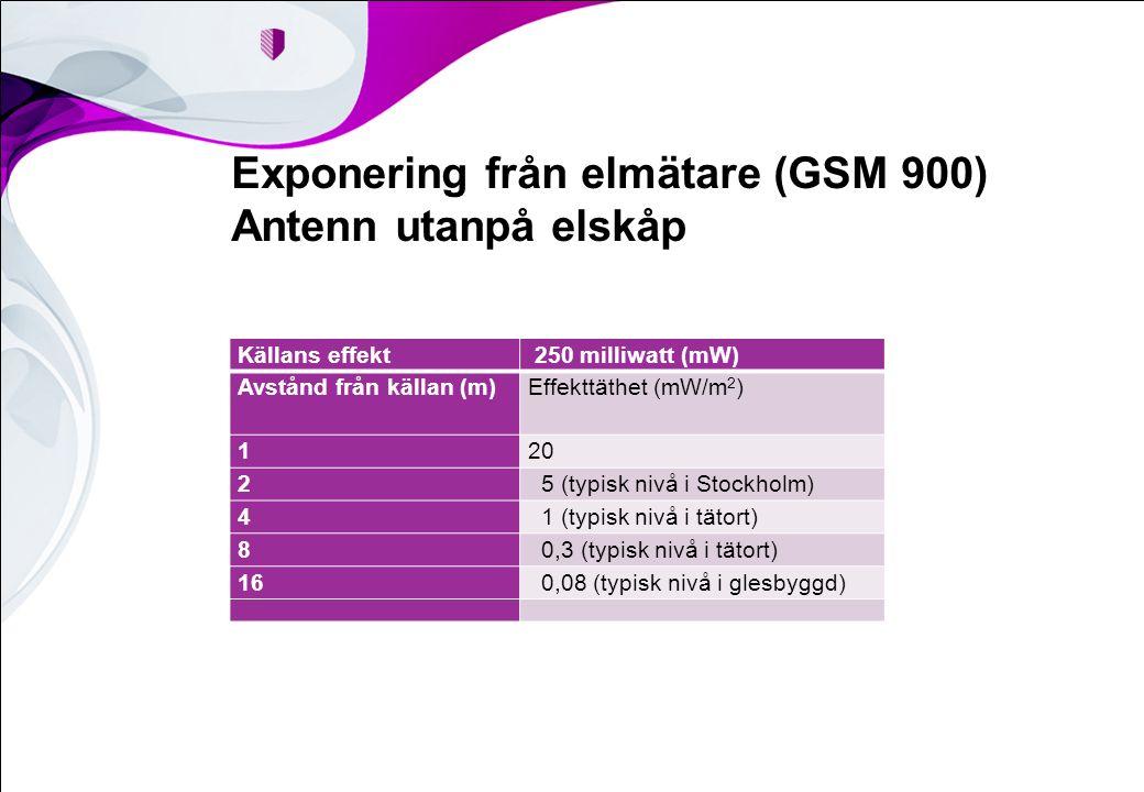 Exponering från elmätare (GSM 900) Antenn utanpå elskåp Källans effekt 250 milliwatt (mW) Avstånd från källan (m)Effekttäthet (mW/m 2 ) 120 2 5 (typisk nivå i Stockholm) 4 1 (typisk nivå i tätort) 8 0,3 (typisk nivå i tätort) 16 0,08 (typisk nivå i glesbyggd)