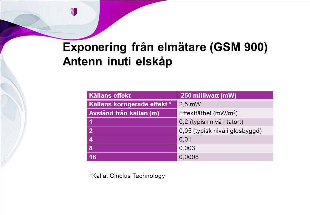 Exponering från elmätare (GSM 900) Antenn inuti elskåp Källans effekt 250 milliwatt (mW) Källans korrigerade effekt *2,5 mW Avstånd från källan (m)Effekttäthet (mW/m 2 ) 10,2 (typisk nivå i tätort) 20,05 (typisk nivå i glesbyggd) 40,01 80,003 160,0008 *Källa: Cinclus Technology