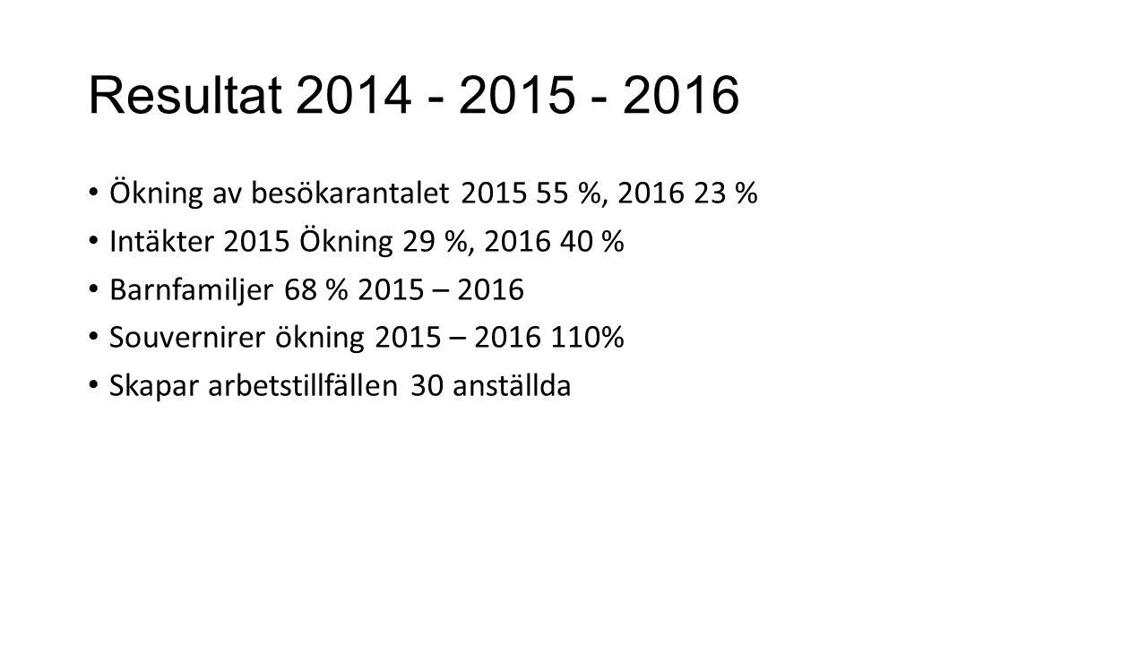 Resultat 2014 - 2015 - 2016 Ökning av besökarantalet 2015 55 %, 2016 23 % Intäkter 2015 Ökning 29 %, 2016 40 % Barnfamiljer 68 % 2015 – 2016 Souvernirer ökning 2015 – 2016 110% Skapar arbetstillfällen 30 anställda