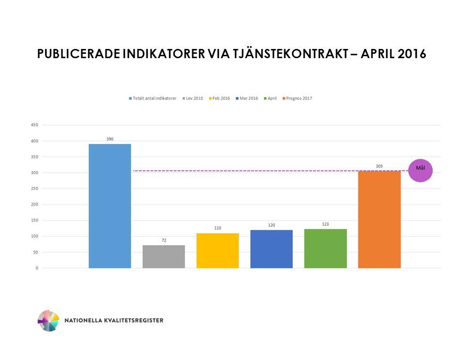 PUBLICERADE INDIKATORER VIA TJÄNSTEKONTRAKT – APRIL 2016