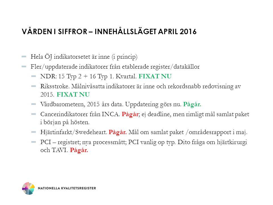 VÅRDEN I SIFFROR – INNEHÅLLSLÄGET APRIL 2016 Hela ÖJ indikatorsetet är inne (i princip) Fler/uppdaterade indikatorer från etablerade register/datakällor NDR: 15 Typ 2 + 16 Typ 1.