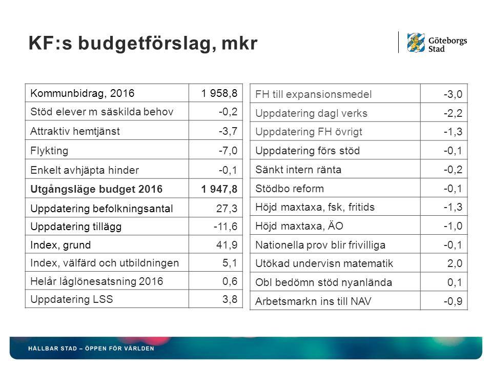 KF:s budgetförslag, mkr Kommunbidrag, 20161 958,8 Stöd elever m säskilda behov-0,2 Attraktiv hemtjänst-3,7 Flykting-7,0 Enkelt avhjäpta hinder-0,1 Utgångsläge budget 20161 947,8 Uppdatering befolkningsantal27,3 Uppdatering tillägg-11,6 Index, grund41,9 Index, välfärd och utbildningen5,1 Helår låglönesatsning 20160,6 Uppdatering LSS3,8 FH till expansionsmedel-3,0 Uppdatering dagl verks-2,2 Uppdatering FH övrigt-1,3 Uppdatering förs stöd-0,1 Sänkt intern ränta-0,2 Stödbo reform-0,1 Höjd maxtaxa, fsk, fritids-1,3 Höjd maxtaxa, ÄO-1,0 Nationella prov blir frivilliga-0,1 Utökad undervisn matematik2,0 Obl bedömn stöd nyanlända0,1 Arbetsmarkn ins till NAV-0,9