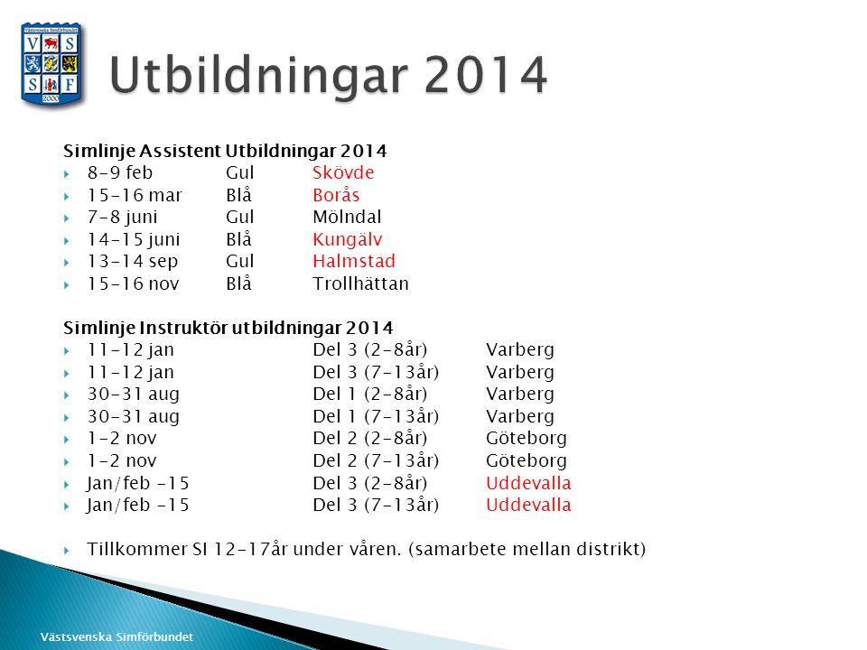 Västsvenska Simförbundet Simlinje Assistent Utbildningar 2014  8-9 febGul Skövde  15-16 marBlåBorås  7-8 juniGulMölndal  14-15 juniBlåKungälv  13-14 sepGulHalmstad  15-16 novBlåTrollhättan Simlinje Instruktör utbildningar 2014  11-12 janDel 3 (2-8år)Varberg  11-12 janDel 3 (7-13år)Varberg  30-31 augDel 1 (2-8år)Varberg  30-31 augDel 1 (7-13år)Varberg  1-2 novDel 2 (2-8år)Göteborg  1-2 novDel 2 (7-13år)Göteborg  Jan/feb -15Del 3 (2-8år)Uddevalla  Jan/feb -15Del 3 (7-13år)Uddevalla  Tillkommer SI 12-17år under våren.
