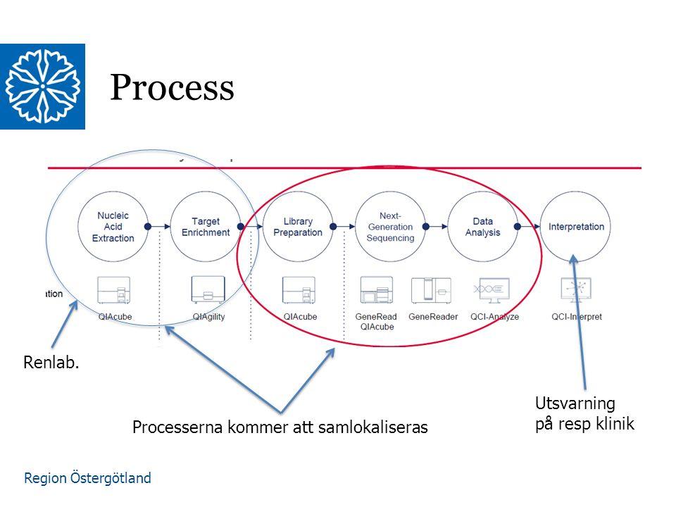Region Östergötland Process Processerna kommer att samlokaliseras Renlab. Utsvarning på resp klinik