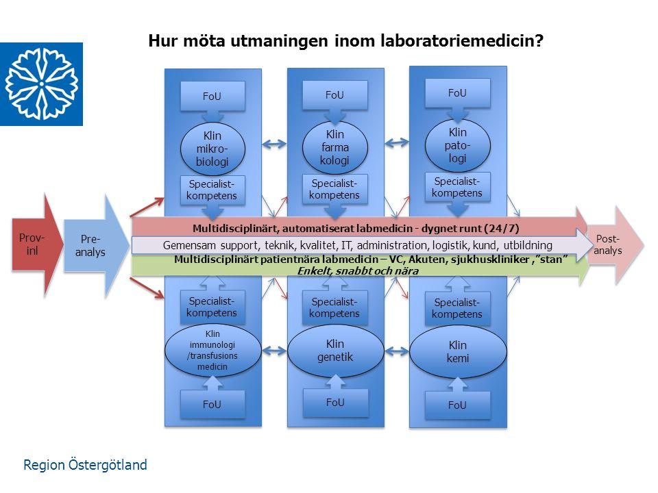 Region Östergötland FoU Prov- inl Pre- analys Multidisciplinärt, automatiserat labmedicin - dygnet runt (24/7) Post- analys Specialist- kompetens Klin