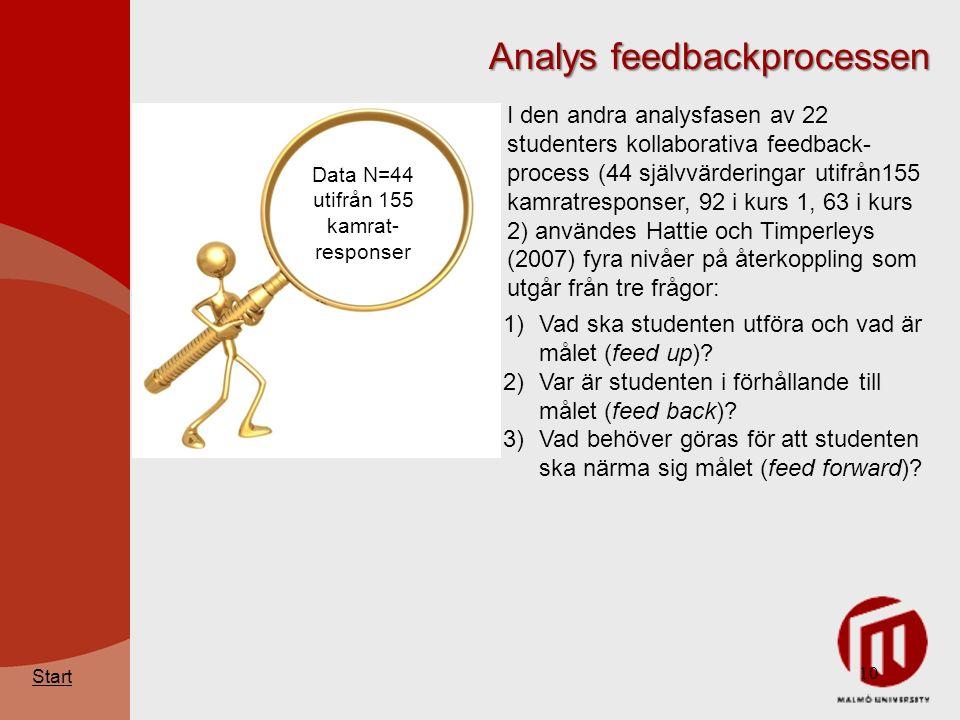 10 Analys feedbackprocessen Start 1)Vad ska studenten utföra och vad är målet (feed up).