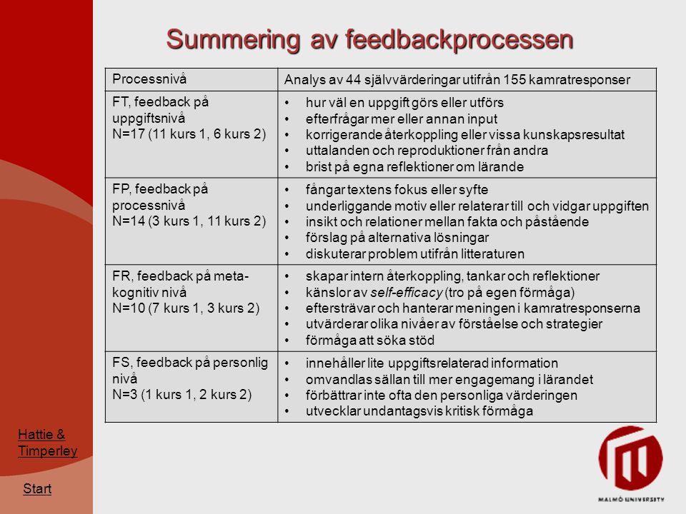 Start Summering av feedbackprocessen Figur 4: Summering av de fyra nivåerna i feedbackprocessen online (N=199).
