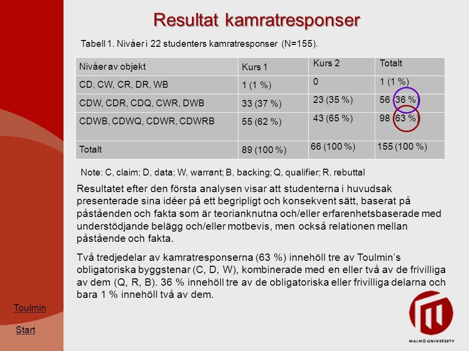 Start Resultat kamratresponser Nivåer av objektKurs 1 Kurs 2 Totalt CD, CW, CR, DR, WB1 (1 %) 0 CDW, CDR, CDQ, CWR, DWB33 (37 %) 23 (35 %) 56 (36 %) CDWB, CDWQ, CDWR, CDWRB55 (62 %) 43 (65 %) 98 (63 %) Totalt89 (100 %) 66 (100 %) 155 (100 %) Note: C, claim; D, data; W, warrant; B, backing; Q, qualifier; R, rebuttal Resultatet efter den första analysen visar att studenterna i huvudsak presenterade sina idéer på ett begripligt och konsekvent sätt, baserat på påståenden och fakta som är teorianknutna och/eller erfarenhetsbaserade med understödjande belägg och/eller motbevis, men också relationen mellan påstående och fakta.