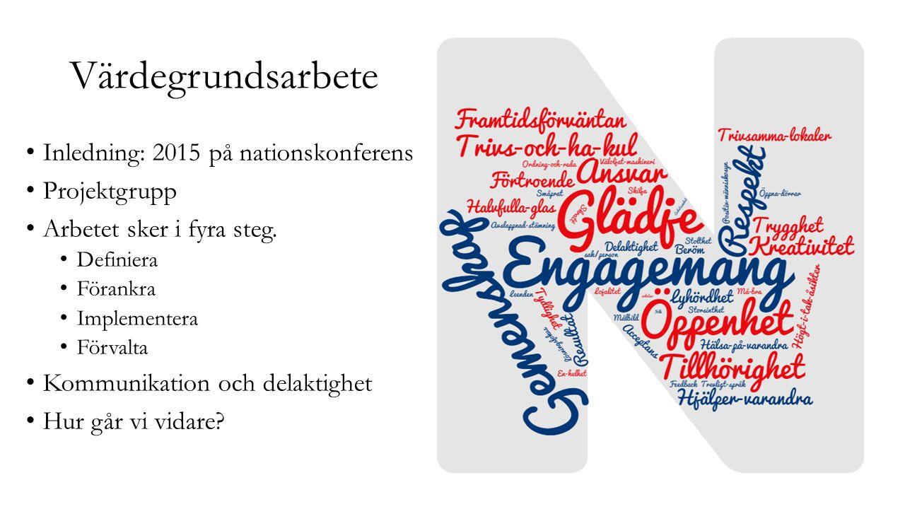 Värdegrundsarbete Inledning: 2015 på nationskonferens Projektgrupp Arbetet sker i fyra steg. Definiera Förankra Implementera Förvalta Kommunikation oc