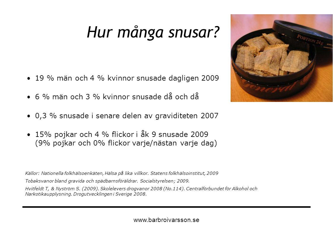 Hur många snusar? 19 % män och 4 % kvinnor snusade dagligen 2009 6 % män och 3 % kvinnor snusade då och då 0,3 % snusade i senare delen av graviditete