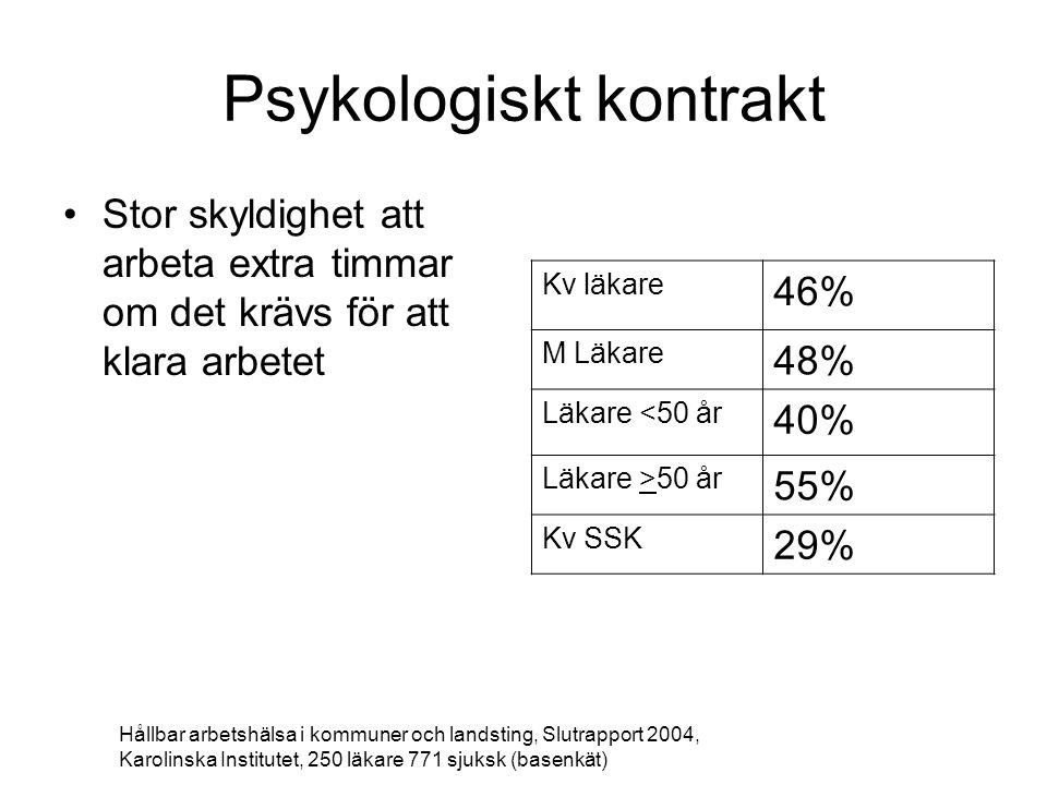 Psykologiskt kontrakt Stor skyldighet att arbeta extra timmar om det krävs för att klara arbetet Kv läkare 46% M Läkare 48% Läkare <50 år 40% Läkare >50 år 55% Kv SSK 29% Hållbar arbetshälsa i kommuner och landsting, Slutrapport 2004, Karolinska Institutet, 250 läkare 771 sjuksk (basenkät)