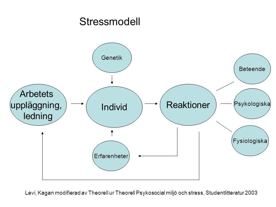 Individ Genetik Erfarenheter Arbetets uppläggning, ledning Reaktioner Beteende Psykologiska Fysiologiska Levi, Kagan modifierad av Theorell ur Theorell Psykosocial miljö och stress, Studentlitteratur 2003 Stressmodell