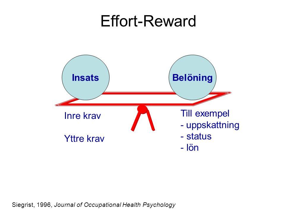 InsatsBelöning Effort-Reward Siegrist, 1996, Journal of Occupational Health Psychology Inre krav Yttre krav Till exempel - uppskattning - status - lön