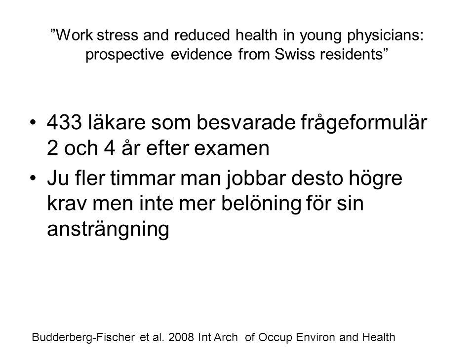 Work stress and reduced health in young physicians: prospective evidence from Swiss residents 433 läkare som besvarade frågeformulär 2 och 4 år efter examen Ju fler timmar man jobbar desto högre krav men inte mer belöning för sin ansträngning Budderberg-Fischer et al.