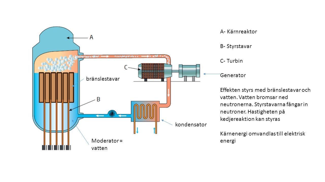 A- Kärnreaktor B- Styrstavar C- Turbin Generator Effekten styrs med bränslestavar och vatten. Vatten bromsar ned neutronerna. Styrstavarna fångar in n