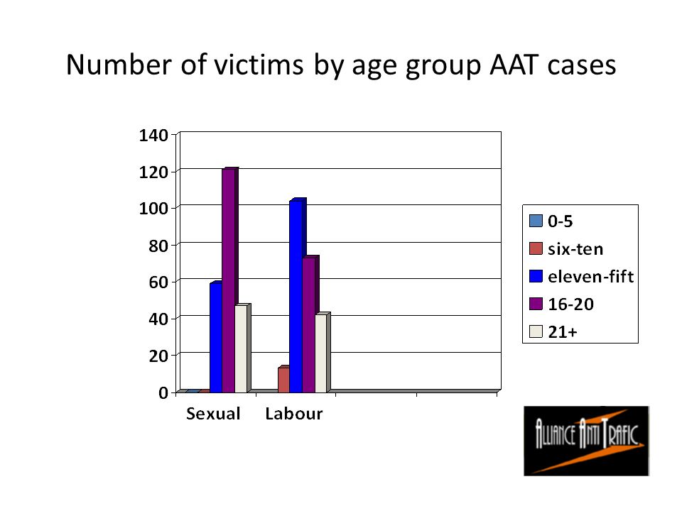 Number of victims by age group AAT cases
