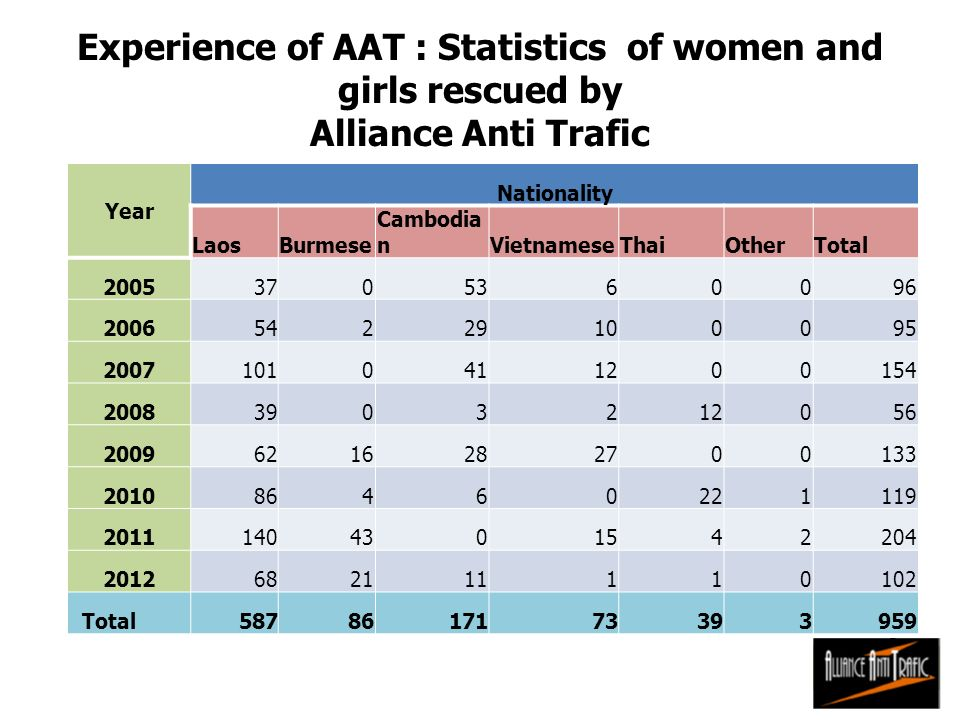 Experience of AAT : Statistics of women and girls rescued by Alliance Anti Trafic Year Nationality LaosBurmese Cambodia nVietnameseThaiOtherTotal 2005
