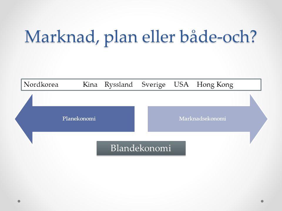 Marknad, plan eller både-och? PlanekonomiMarknadsekonomi Blandekonomi Nordkorea Kina Ryssland Sverige USA Hong Kong