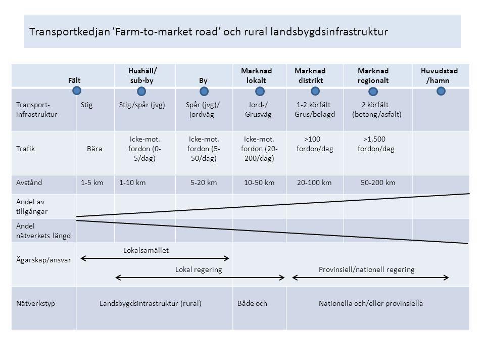 Transportkedjan 'Farm-to-market road' och rural landsbygdsinfrastruktur Fält Hushåll/ sub-by By Marknad lokalt Marknad distrikt Marknad regionalt Huvudstad /hamn Transport- infrastruktur StigStig/spår (jvg) Spår (jvg)/ jordväg Jord-/ Grusväg 1-2 körfält Grus/belagd 2 körfält (betong/asfalt) TrafikBära Icke-mot.