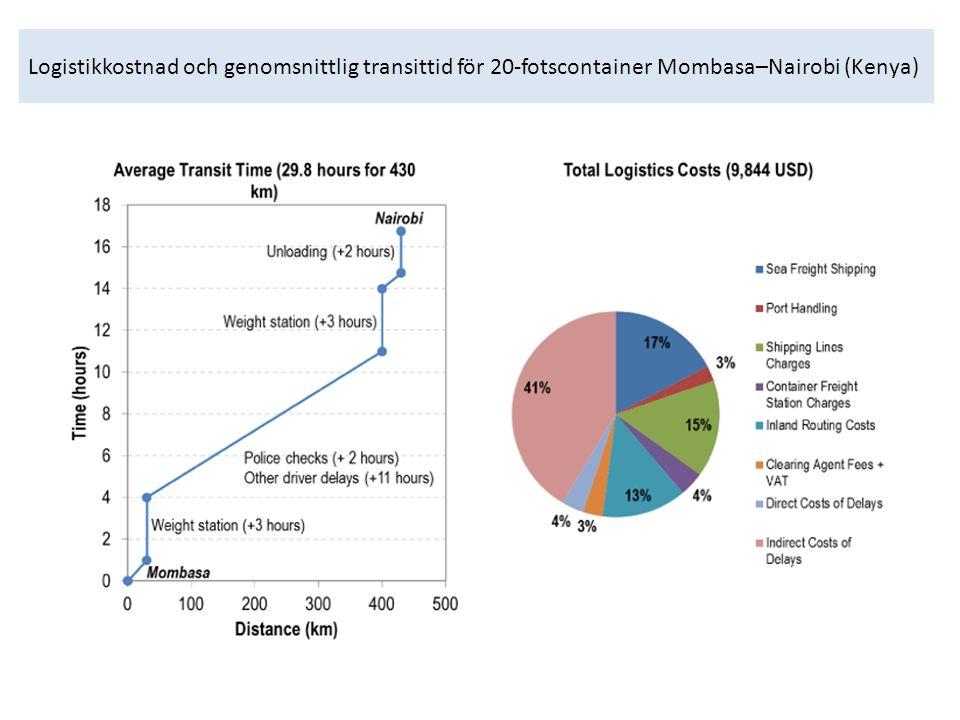 Logistikkostnad och genomsnittlig transittid för 20-fotscontainer Mombasa–Nairobi (Kenya)