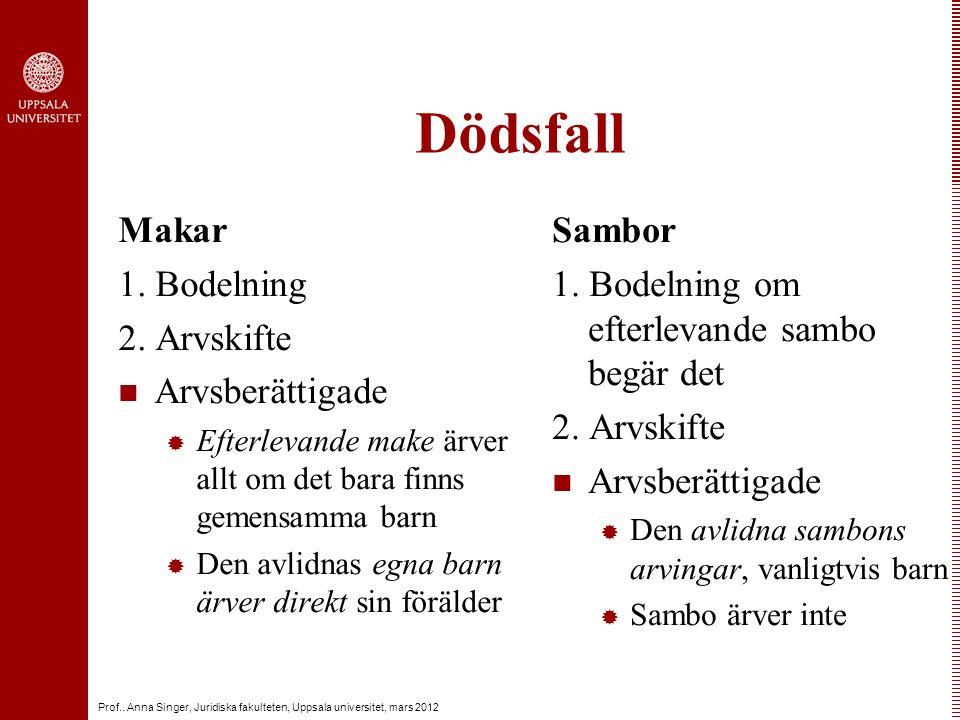 Prof.. Anna Singer, Juridiska fakulteten, Uppsala universitet, mars 2012 Dödsfall Makar 1.