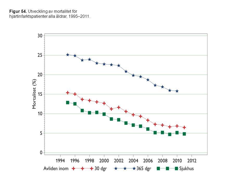 Figur 54. Utveckling av mortalitet för hjärtinfarktspatienter alla åldrar, 1995–2011.