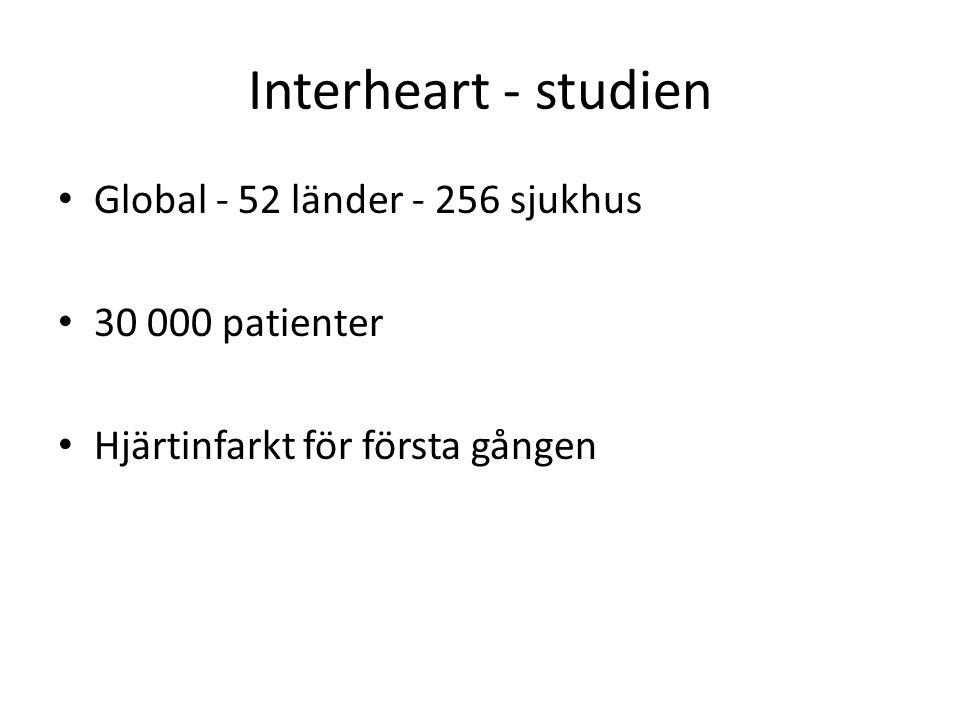 Interheart - studien Global - 52 länder - 256 sjukhus 30 000 patienter Hjärtinfarkt för första gången