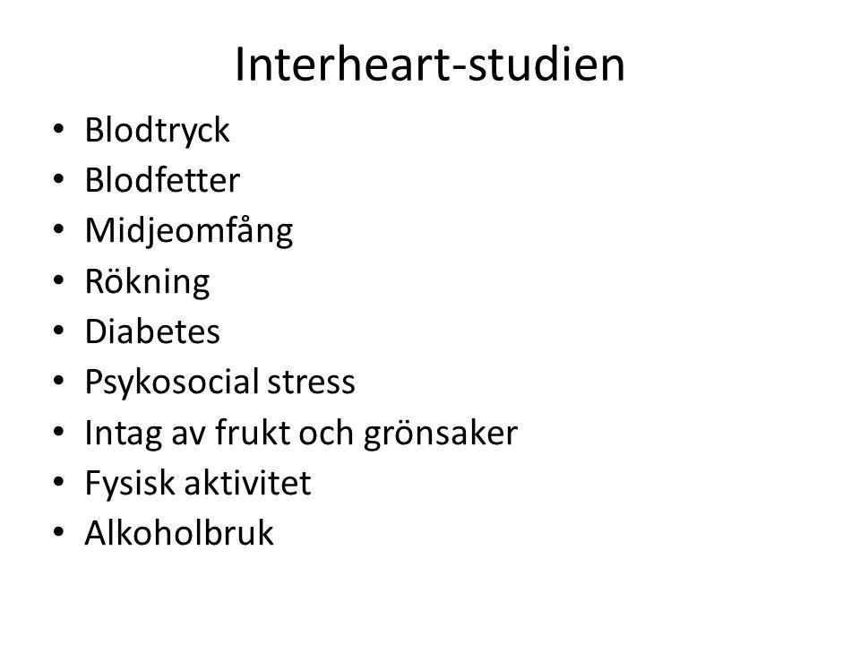 Interheart-studien Blodtryck Blodfetter Midjeomfång Rökning Diabetes Psykosocial stress Intag av frukt och grönsaker Fysisk aktivitet Alkoholbruk