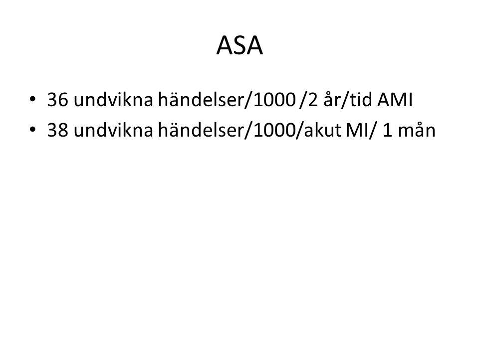 ASA 36 undvikna händelser/1000 /2 år/tid AMI 38 undvikna händelser/1000/akut MI/ 1 mån