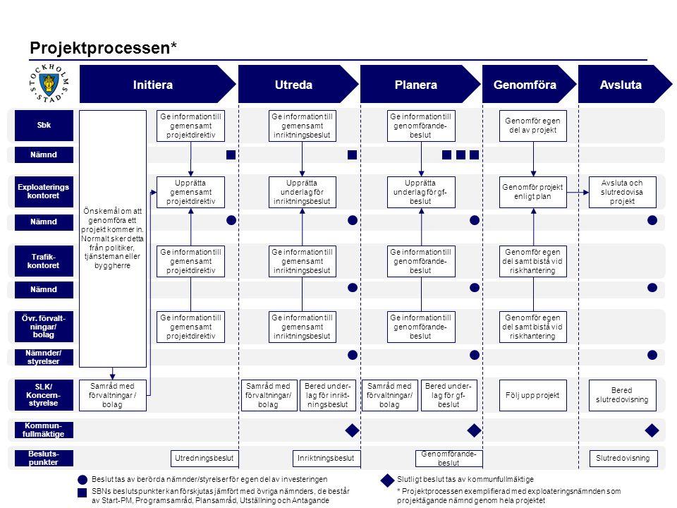 Projektprocessen* Initiera SLK/ Koncern- styrelse Övr.