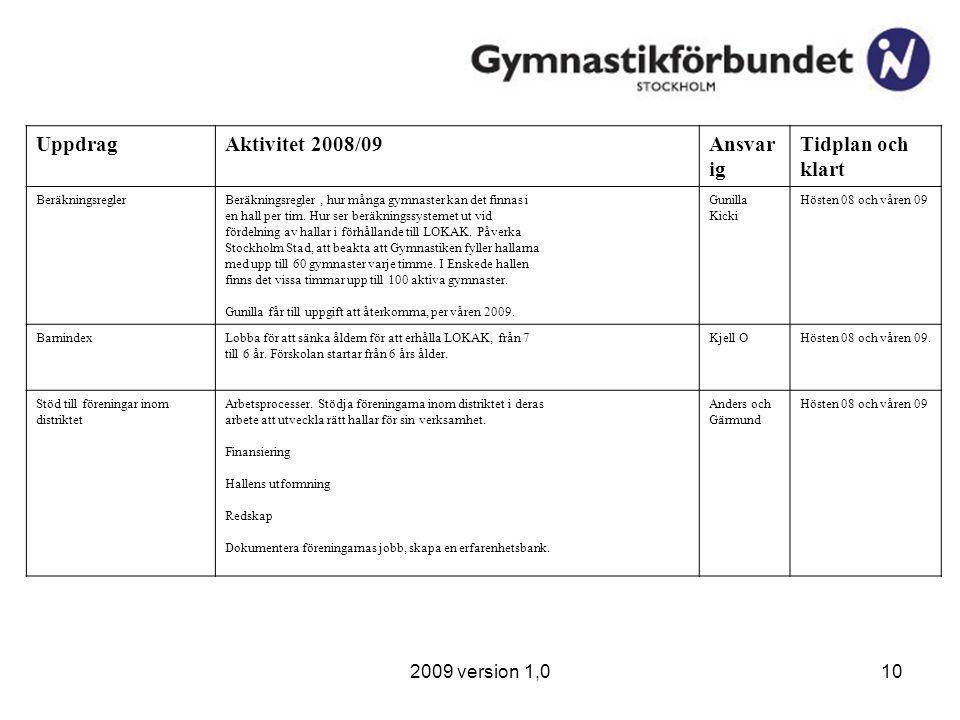 2009 version 1,010 UppdragAktivitet 2008/09Ansvar ig Tidplan och klart BeräkningsreglerBeräkningsregler, hur många gymnaster kan det finnas i en hall